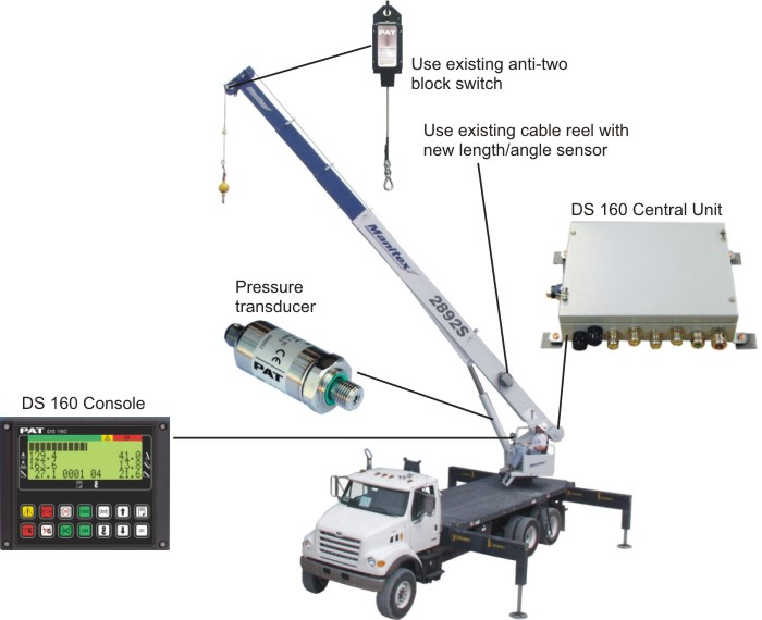 Load Moment Indicators For Cranes : Crane load moment indicators back to basics